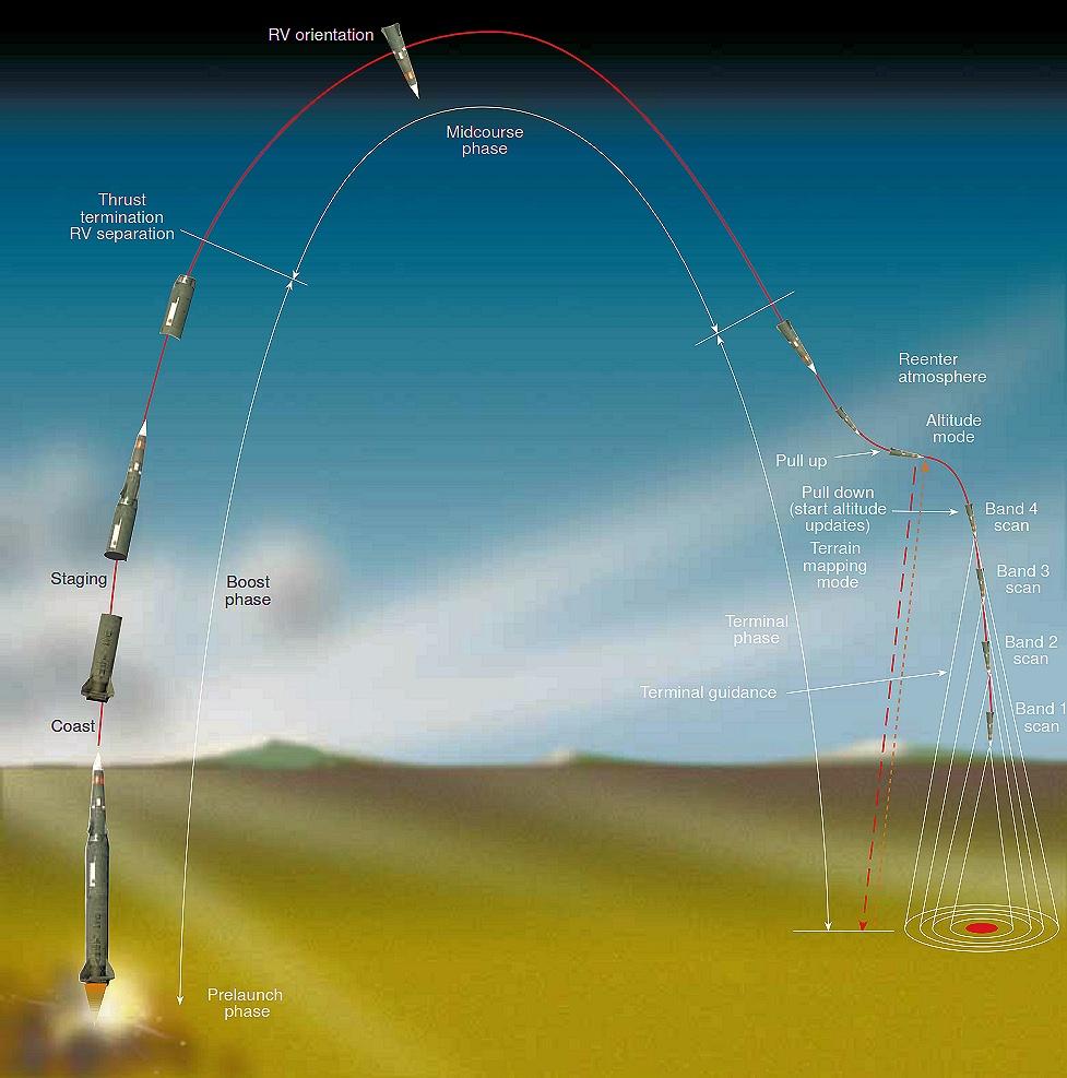 Die Skizze zeigt, wie die Rakete in drei Stufen beschleunigt und die Atmosphäre durchstößt, um beim anschließenden Wiedereintritt den Flugwinkel zu korrigieren und damit den Explosionsradius zu beeinflussen.