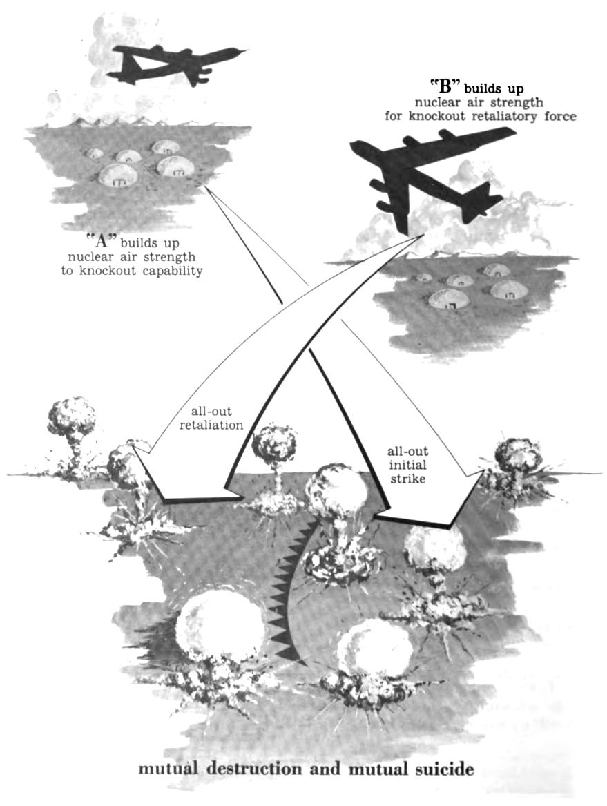Einfache schematische Darstellung der gegenseitigen Vernichtung zweier Atommächte A und B.